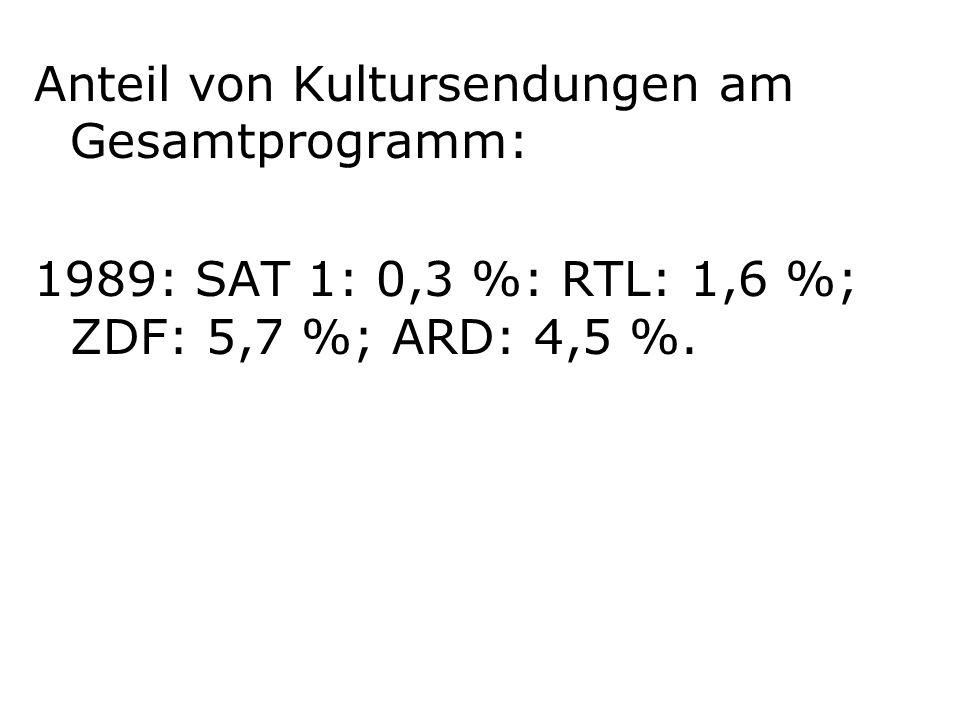Anteil von Kultursendungen am Gesamtprogramm: 1989: SAT 1: 0,3 %: RTL: 1,6 %; ZDF: 5,7 %; ARD: 4,5 %.