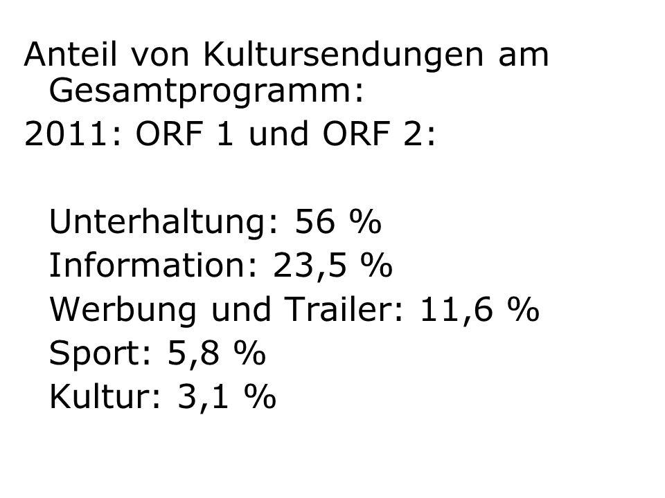 Anteil von Kultursendungen am Gesamtprogramm: 2011: ORF 1 und ORF 2: Unterhaltung: 56 % Information: 23,5 % Werbung und Trailer: 11,6 % Sport: 5,8 % K