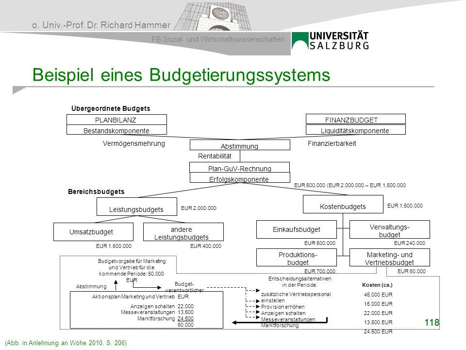 o. Univ.-Prof. Dr. Richard Hammer FB Sozial- und Wirtschaftswissenschaften 118 Beispiel eines Budgetierungssystems Übergeordnete Budgets Bestandskompo