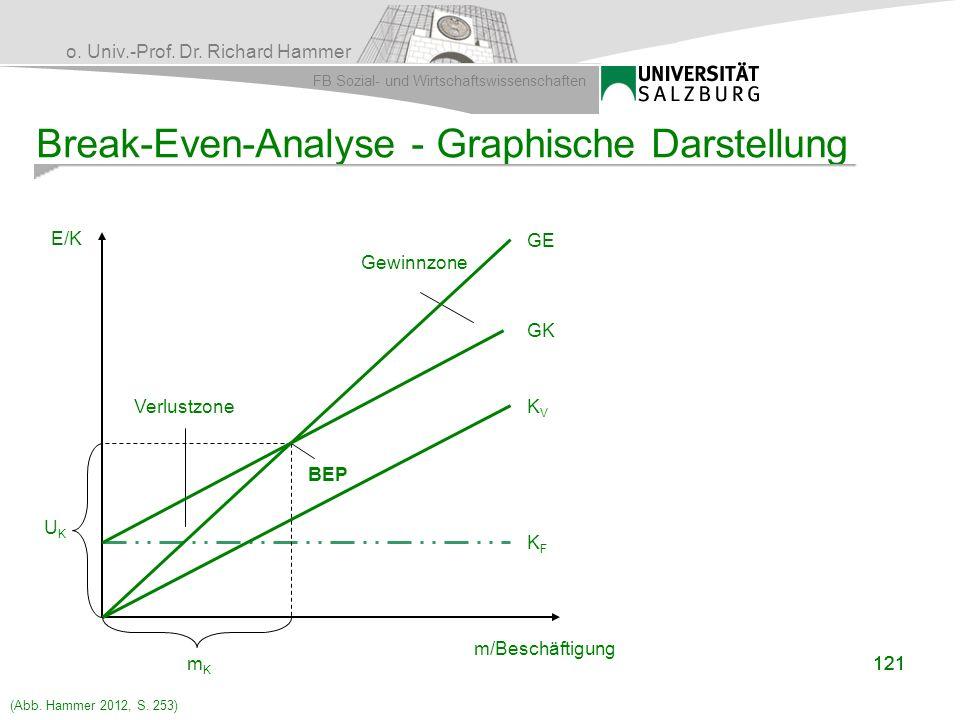 o. Univ.-Prof. Dr. Richard Hammer FB Sozial- und Wirtschaftswissenschaften 121 Break-Even-Analyse - Graphische Darstellung m/Beschäftigung KFKF GK KVK
