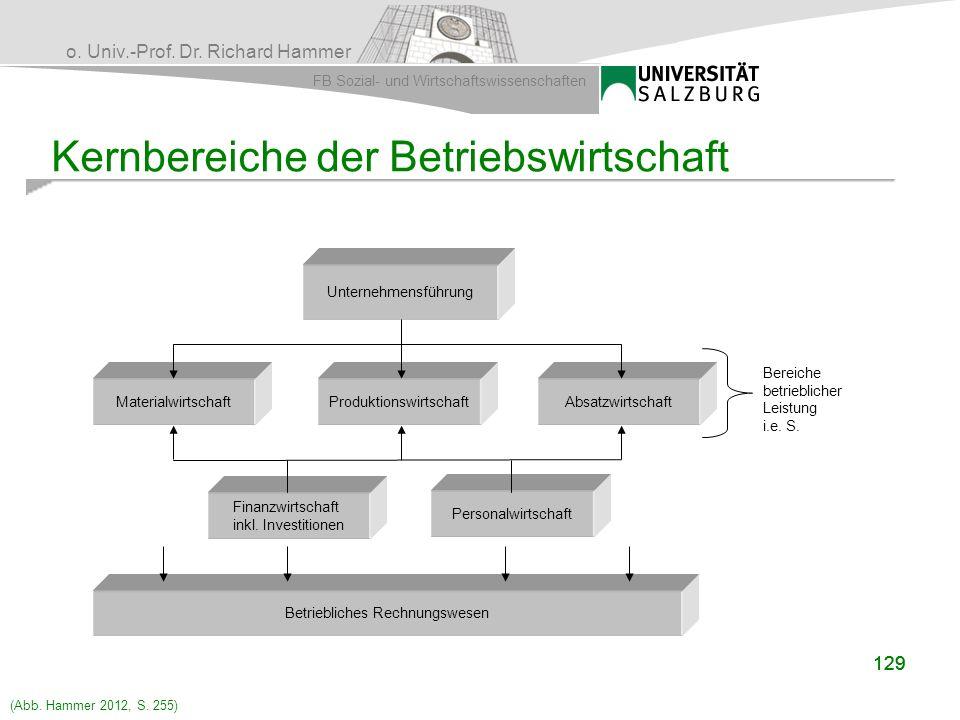 o. Univ.-Prof. Dr. Richard Hammer FB Sozial- und Wirtschaftswissenschaften Kernbereiche der Betriebswirtschaft 129 Unternehmensführung Materialwirtsch