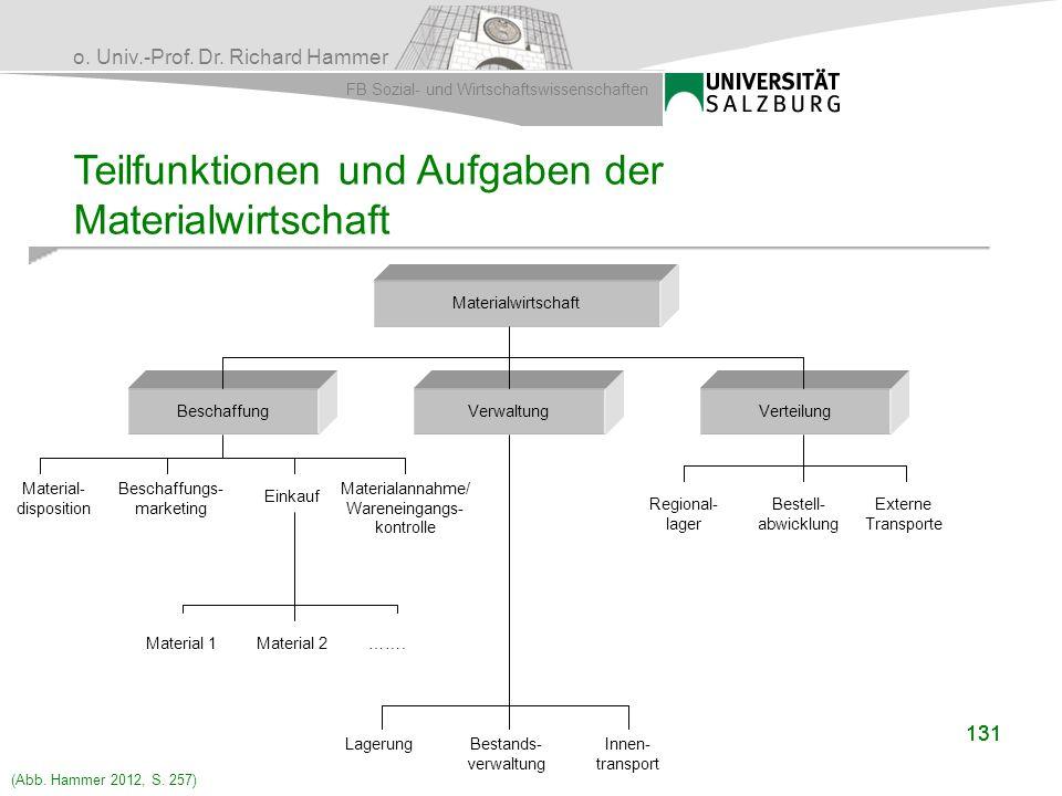 o. Univ.-Prof. Dr. Richard Hammer FB Sozial- und Wirtschaftswissenschaften 131 Teilfunktionen und Aufgaben der Materialwirtschaft Materialwirtschaft B