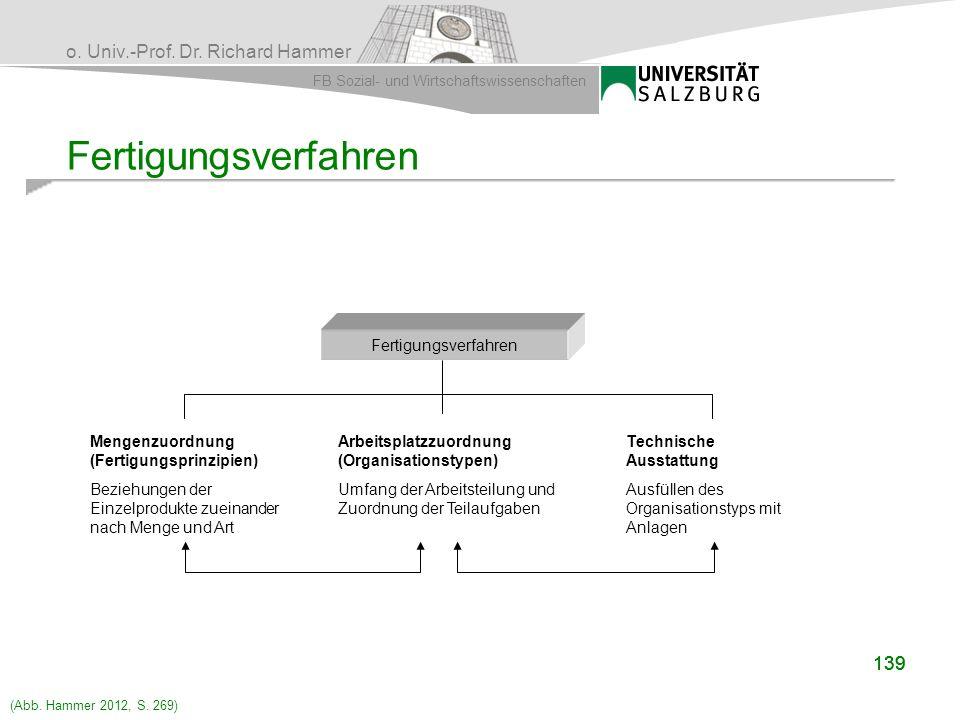 o. Univ.-Prof. Dr. Richard Hammer FB Sozial- und Wirtschaftswissenschaften 139 Fertigungsverfahren Mengenzuordnung (Fertigungsprinzipien) Beziehungen