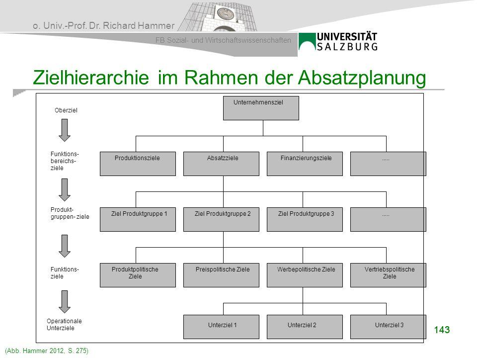 o. Univ.-Prof. Dr. Richard Hammer FB Sozial- und Wirtschaftswissenschaften 143 Zielhierarchie im Rahmen der Absatzplanung Oberziel Funktions- bereichs