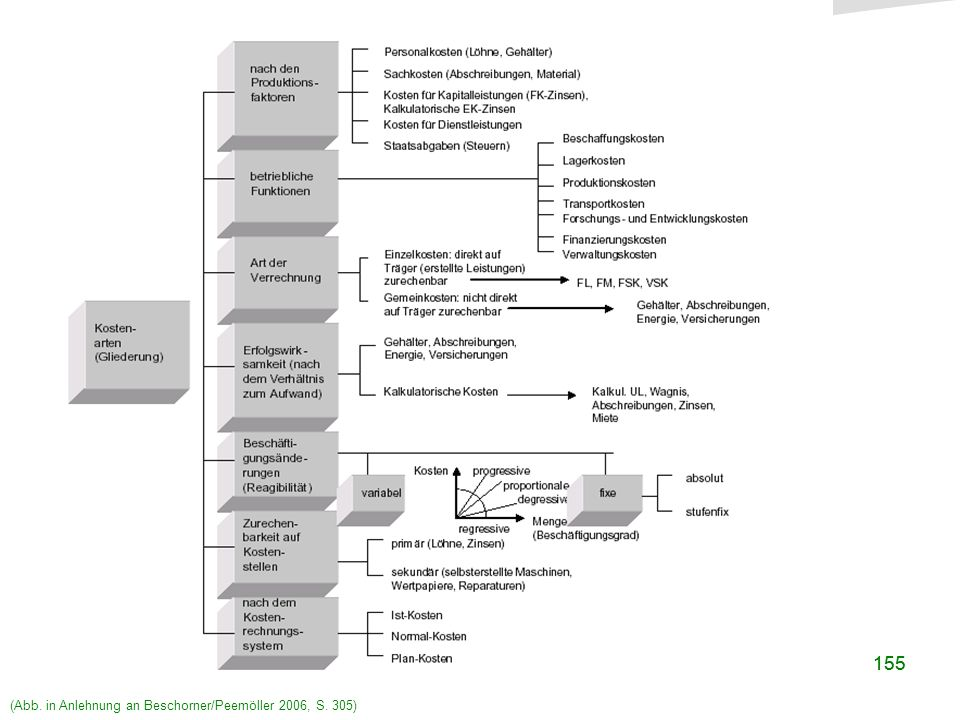o. Univ.-Prof. Dr. Richard Hammer FB Sozial- und Wirtschaftswissenschaften 155 Mögliche Kostenarten (Abb. in Anlehnung an Beschorner/Peemöller 2006, S