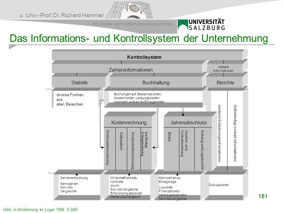 o. Univ.-Prof. Dr. Richard Hammer FB Sozial- und Wirtschaftswissenschaften 161 Das Informations- und Kontrollsystem der Unternehmung Kontrollsystem Za