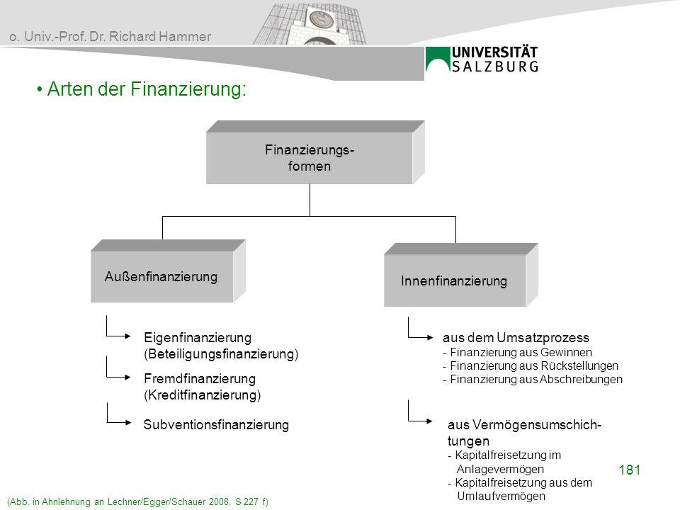o. Univ.-Prof. Dr. Richard Hammer Arten der Finanzierung: aus dem Umsatzprozess - Finanzierung aus Gewinnen - Finanzierung aus Rückstellungen - Finanz