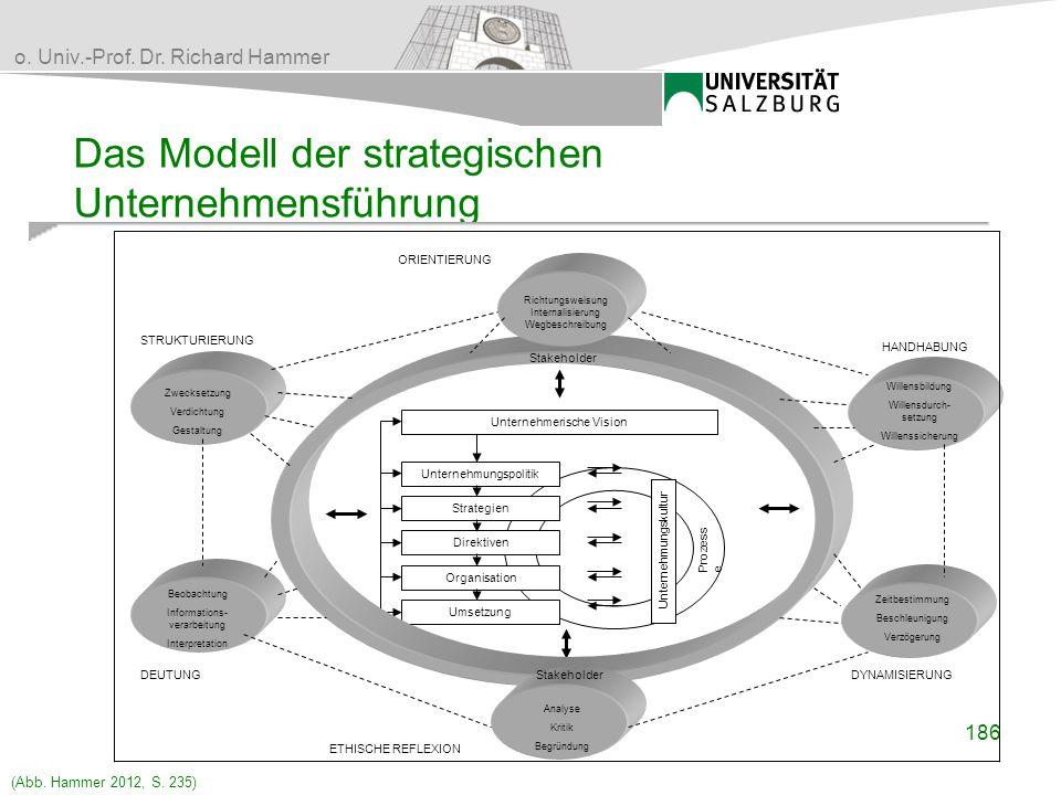 o. Univ.-Prof. Dr. Richard Hammer Das Modell der strategischen Unternehmensführung Unternehmerische Vision Unternehmungspolitik Umsetzung Organisation