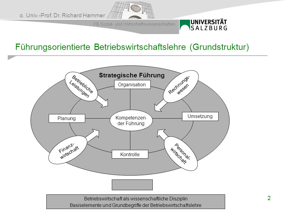 o. Univ.-Prof. Dr. Richard Hammer FB Sozial- und Wirtschaftswissenschaften Umsetzung Planung Organisation Kontrolle Kompetenzen der Führung Finanz- wi