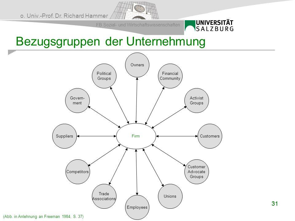o. Univ.-Prof. Dr. Richard Hammer FB Sozial- und Wirtschaftswissenschaften 31 Bezugsgruppen der Unternehmung Firm Suppliers Govern- ment Political Gro