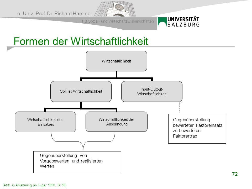 o. Univ.-Prof. Dr. Richard Hammer FB Sozial- und Wirtschaftswissenschaften 72 Formen der Wirtschaftlichkeit Wirtschaftlichkeit Soll-Ist- Wirtschaftlic