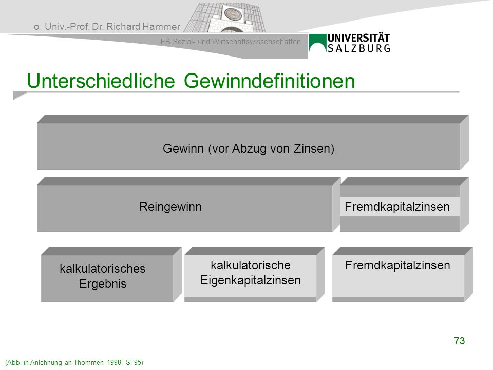 o. Univ.-Prof. Dr. Richard Hammer FB Sozial- und Wirtschaftswissenschaften 73 Unterschiedliche Gewinndefinitionen Gewinn (vor Abzug von Zinsen) Reinge