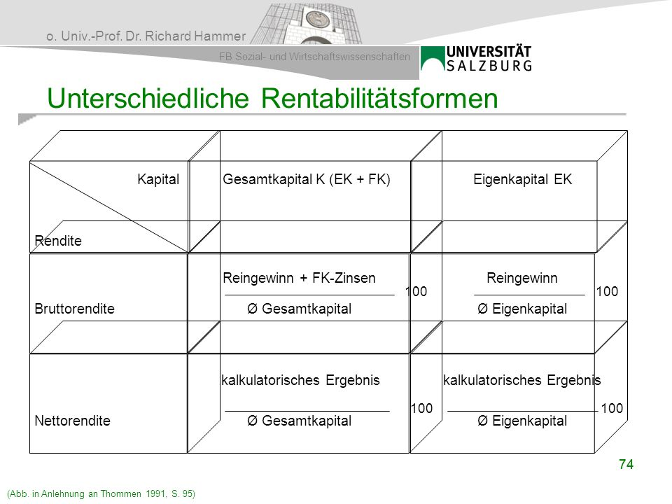 o. Univ.-Prof. Dr. Richard Hammer FB Sozial- und Wirtschaftswissenschaften 74 Unterschiedliche Rentabilitätsformen Kapital Rendite Gesamtkapital K (EK