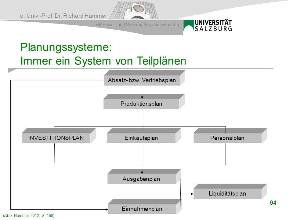 o. Univ.-Prof. Dr. Richard Hammer FB Sozial- und Wirtschaftswissenschaften 94 Planungssysteme: Immer ein System von Teilplänen Absatz- bzw. Vertriebsp