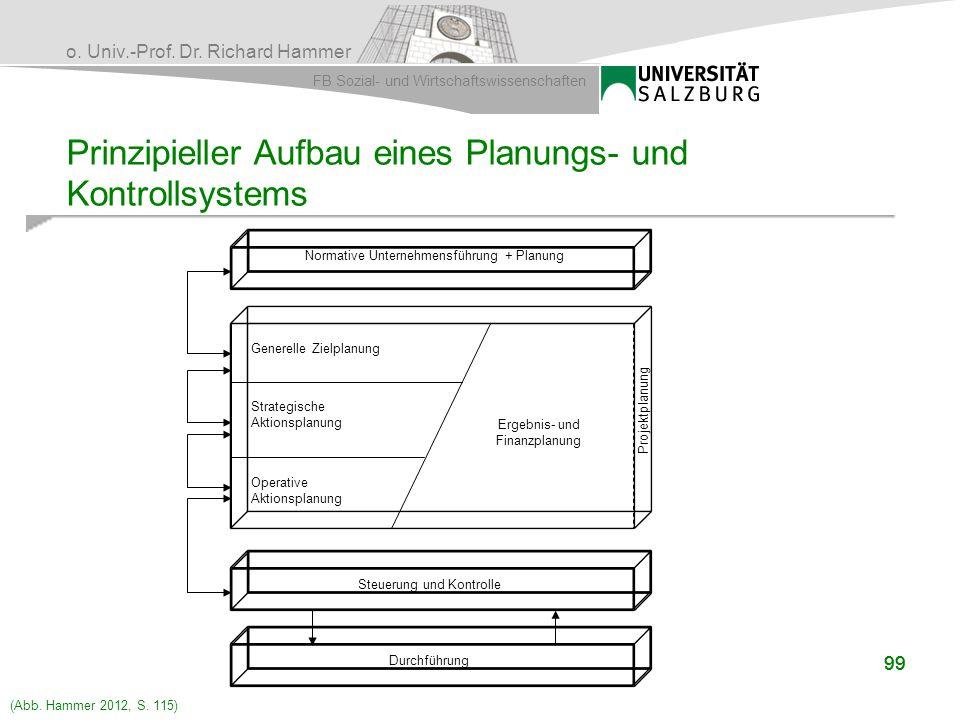 o. Univ.-Prof. Dr. Richard Hammer FB Sozial- und Wirtschaftswissenschaften 99 Prinzipieller Aufbau eines Planungs- und Kontrollsystems Normative Unter
