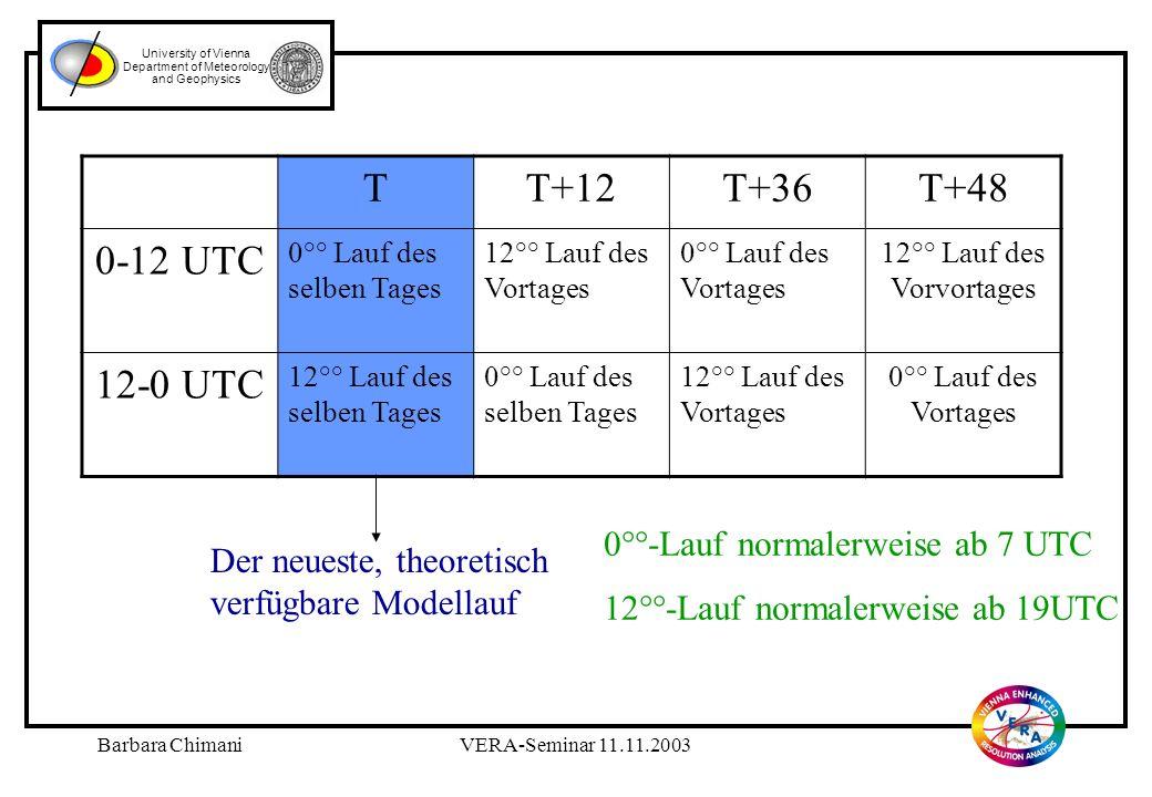 Barbara ChimaniVERA-Seminar 11.11.2003 University of Vienna Department of Meteorology and Geophysics Bedeutung der gezeigten Symbole …Vergleich ist verfügbar …Vergleich kann auf Grund des aktuellen Zeitpunktes noch nicht verfügbar sein.