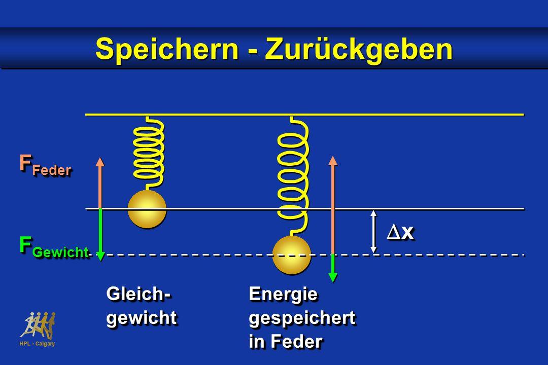 x x Speichern - Zurückgeben Gleich-Energie Gleich-Energie gewichtgespeichert gewichtgespeichert in Feder Gleich-Energie Gleich-Energie gewichtgespeich