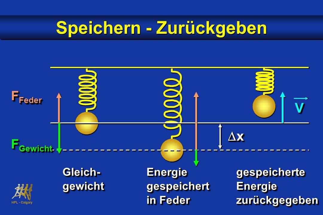x x VV Speichern - Zurückgeben Gleich-Energiegespeicherte Gleich-Energiegespeicherte gewichtgespeichertEnergie gewichtgespeichertEnergie in Federzurüc