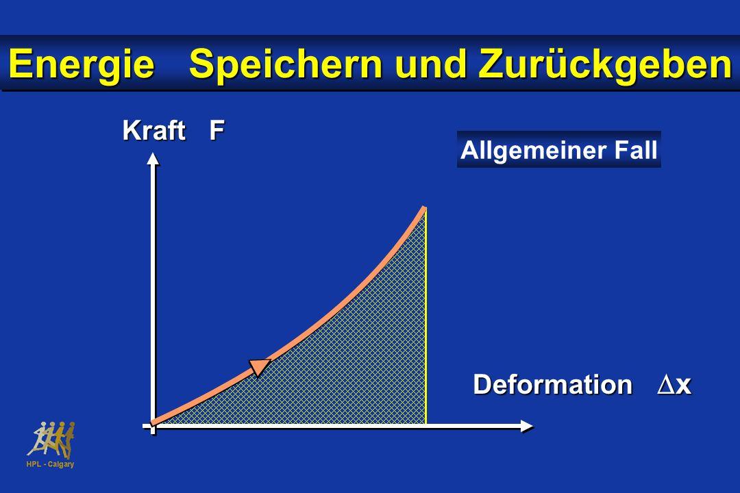 Kraft F Deformation x Allgemeiner Fall Energie Speichern und Zurückgeben
