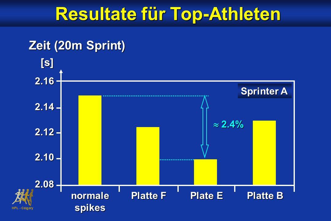 2.162.142.122.102.08 [s] Zeit (20m Sprint) Resultate für Top-Athleten Resultate für Top-Athleten normalePlatte FPlate EPlatte B spikes Sprinter A 2.4%