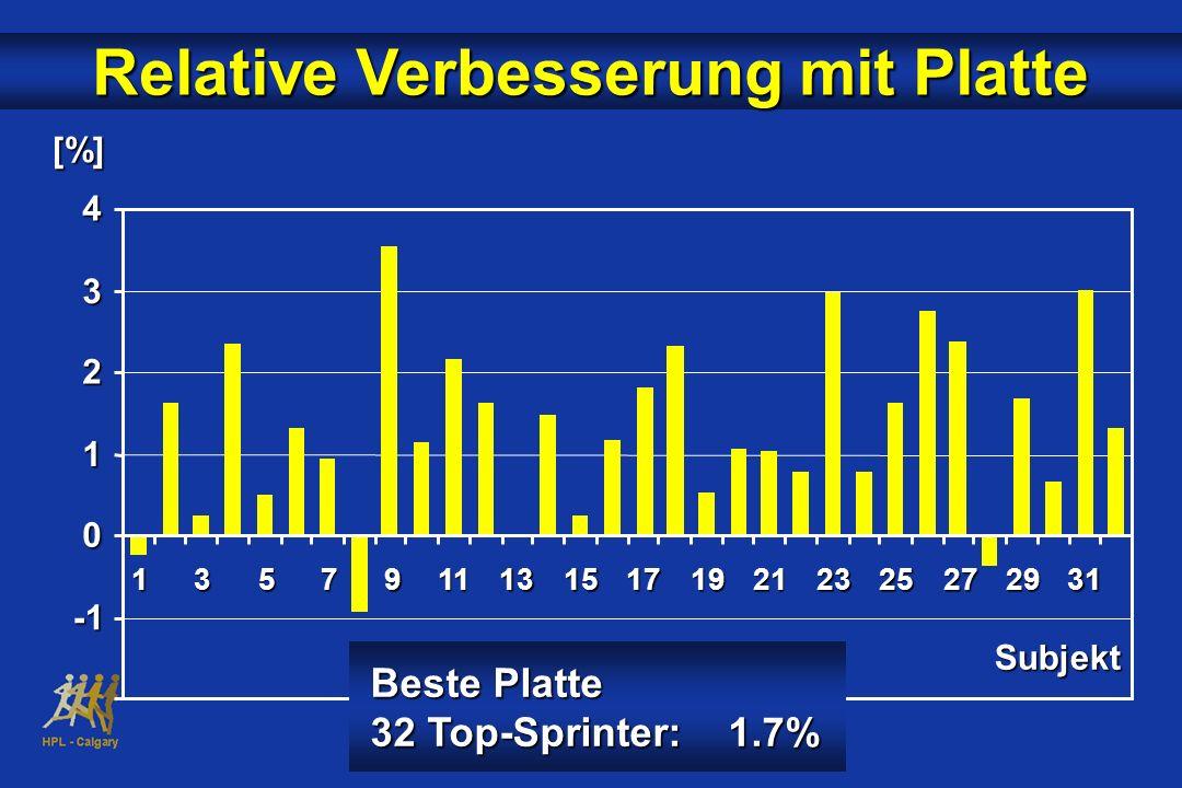 0 1 2 3 4 135791113151719212325272931 Relative Verbesserung mit Platte Subjekt Beste Platte 32 Top-Sprinter: 1.7% [%]