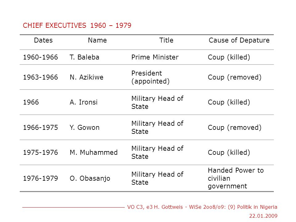 VO C3, e3 H. Gottweis - WiSe 2oo8/o9: (9) Politik in Nigeria 22.01.2009 CHIEF EXECUTIVES 1960 – 1979 DatesNameTitleCause of Depature 1960-1966T. Baleb