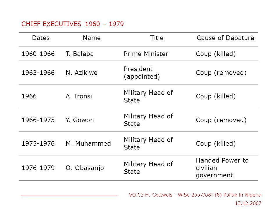 VO C3 H. Gottweis - WiSe 2oo7/o8: (8) Politik in Nigeria 13.12.2007 CHIEF EXECUTIVES 1960 – 1979 DatesNameTitleCause of Depature 1960-1966T. BalebaPri