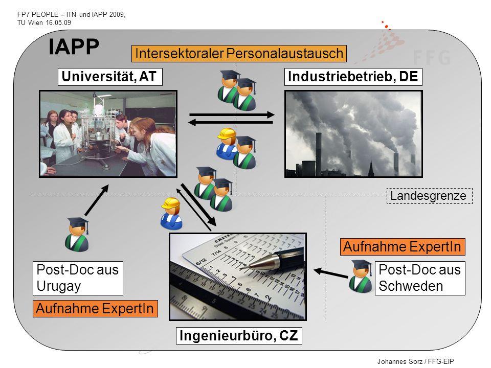 Johannes Sorz / FFG-EIP FP7 PEOPLE – ITN und IAPP 2009, TU Wien 16.05.09 Universität, AT Industriebetrieb, DE Ingenieurbüro, CZ Post-Doc aus Urugay Po