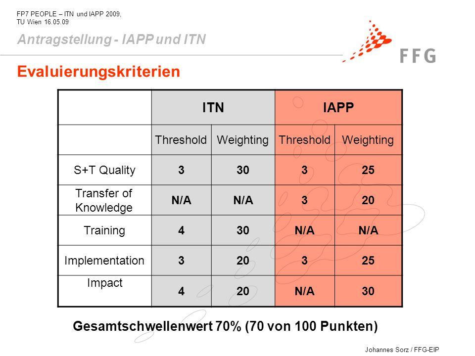 Johannes Sorz / FFG-EIP FP7 PEOPLE – ITN und IAPP 2009, TU Wien 16.05.09 Antragstellung - IAPP und ITN Evaluierungskriterien Gesamtschwellenwert 70% (