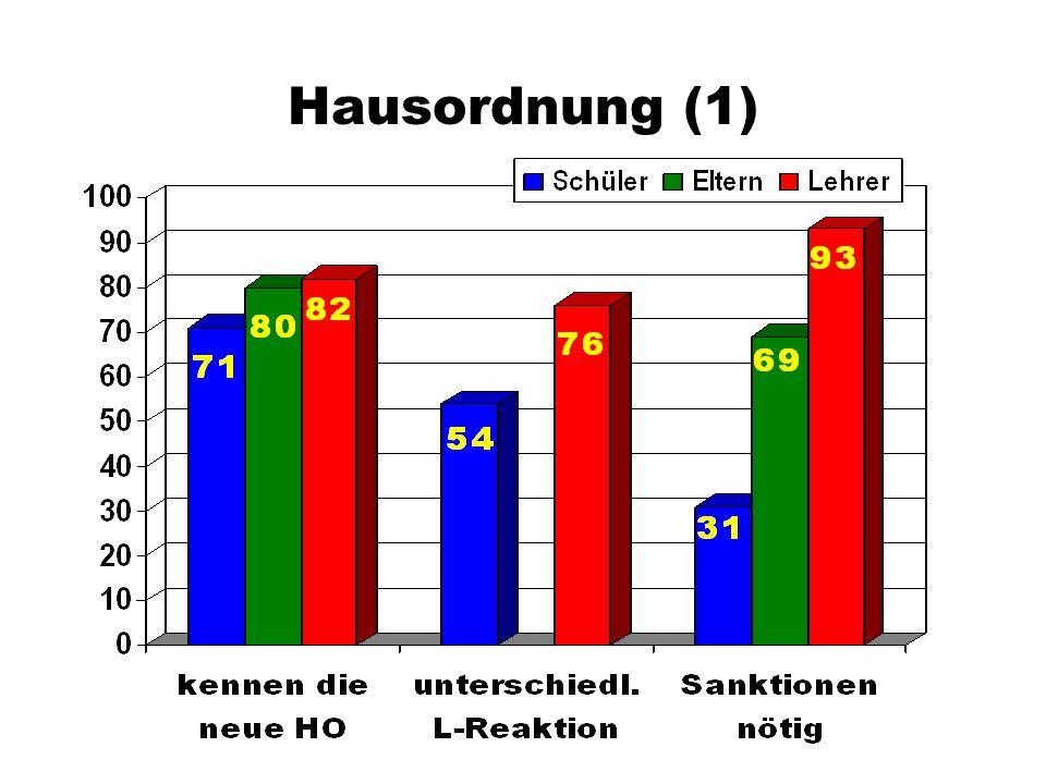 Hausordnung (1)