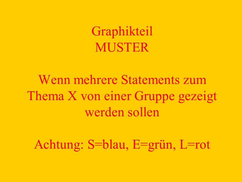Graphikteil MUSTER Wenn mehrere Statements zum Thema X von einer Gruppe gezeigt werden sollen Achtung: S=blau, E=grün, L=rot
