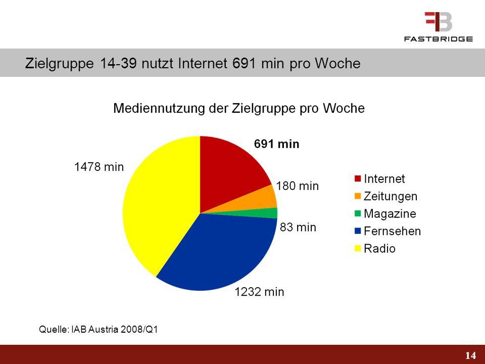 14 Zielgruppe 14-39 nutzt Internet 691 min pro Woche Quelle: IAB Austria 2008/Q1