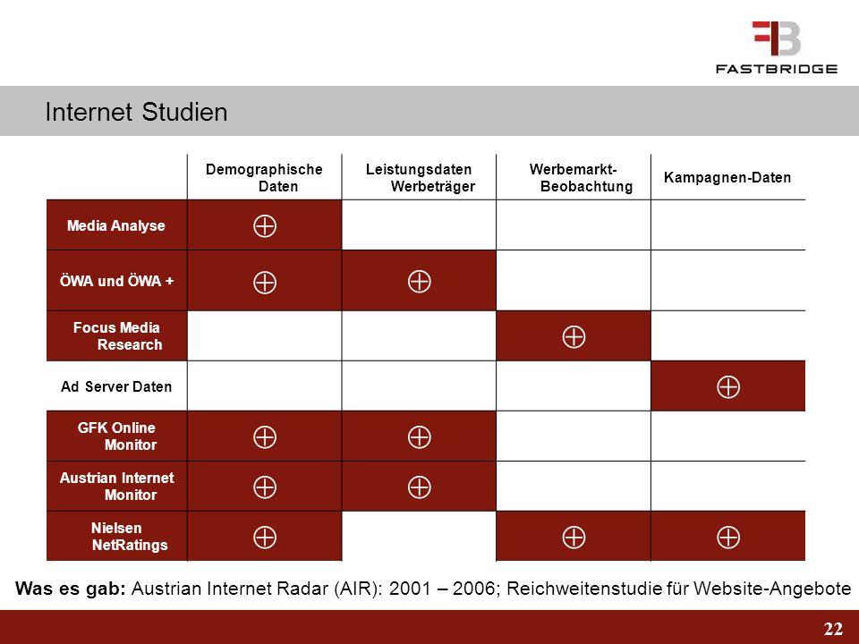 22 Internet Studien Demographische Daten Leistungsdaten Werbeträger Werbemarkt- Beobachtung Kampagnen-Daten Media Analyse ÖWA und ÖWA + Focus Media Re