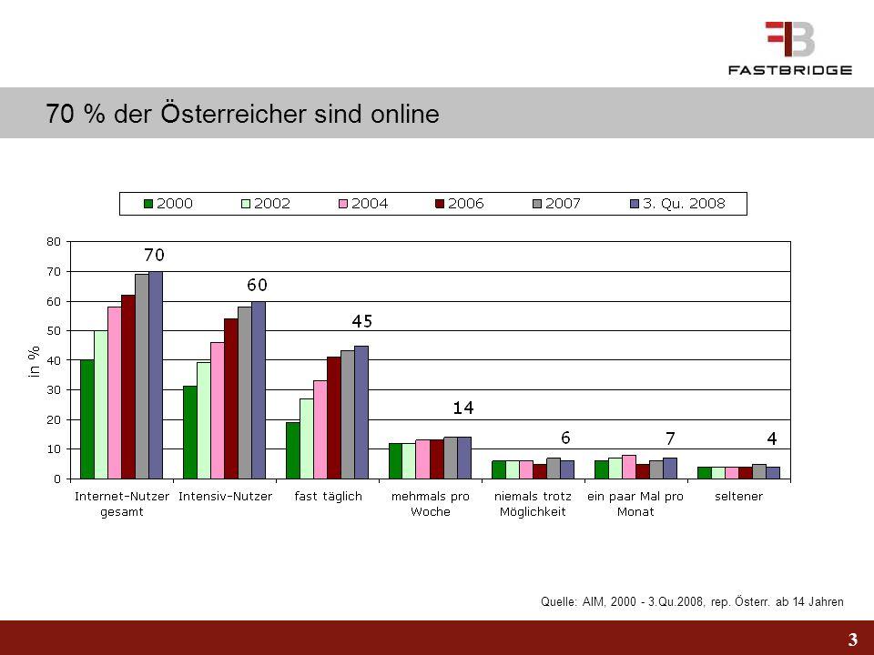 3 Quelle: AIM, 2000 - 3.Qu.2008, rep. Österr. ab 14 Jahren 70 % der Österreicher sind online