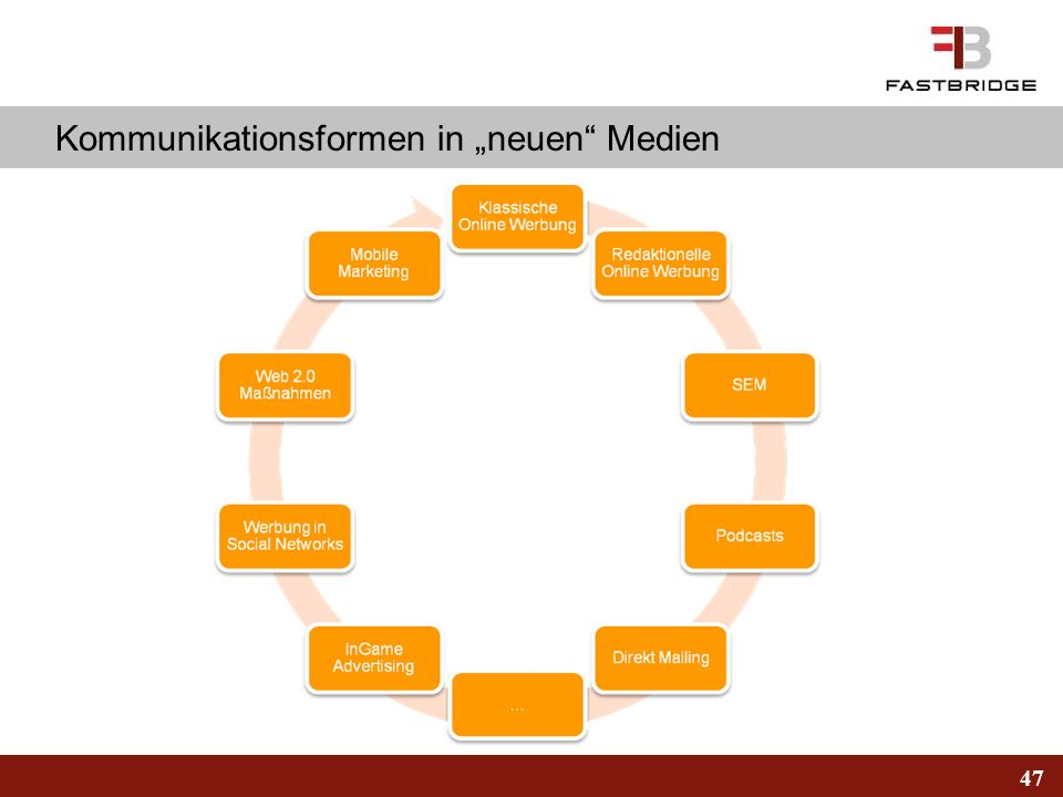 47 Kommunikationsformen in neuen Medien