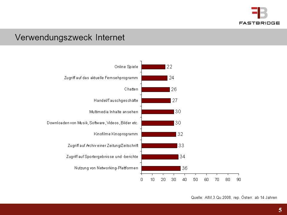 5 Quelle: AIM,3.Qu.2008, rep. Österr. ab 14 Jahren Verwendungszweck Internet