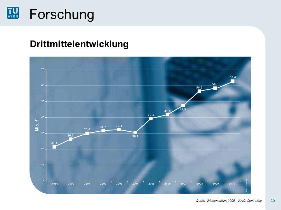 Forschung 15 Drittmittelentwicklung Quelle: Wissensbilanz 2005 – 2010, Controlling
