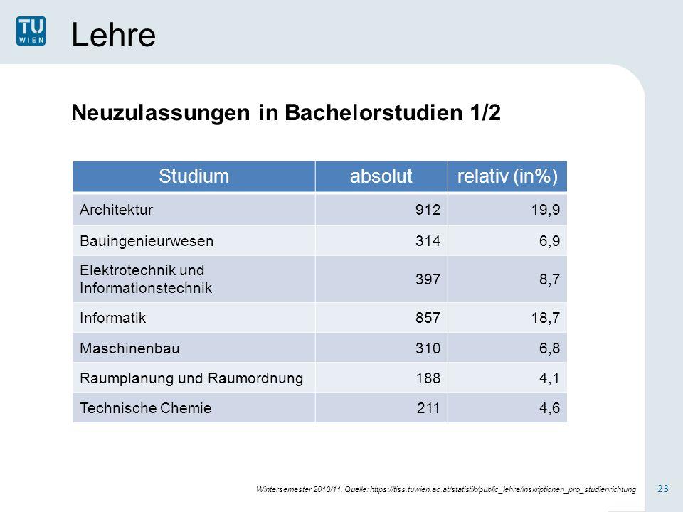 Lehre Studiumabsolutrelativ (in%) Architektur91219,9 Bauingenieurwesen3146,9 Elektrotechnik und Informationstechnik 3978,7 Informatik85718,7 Maschinen