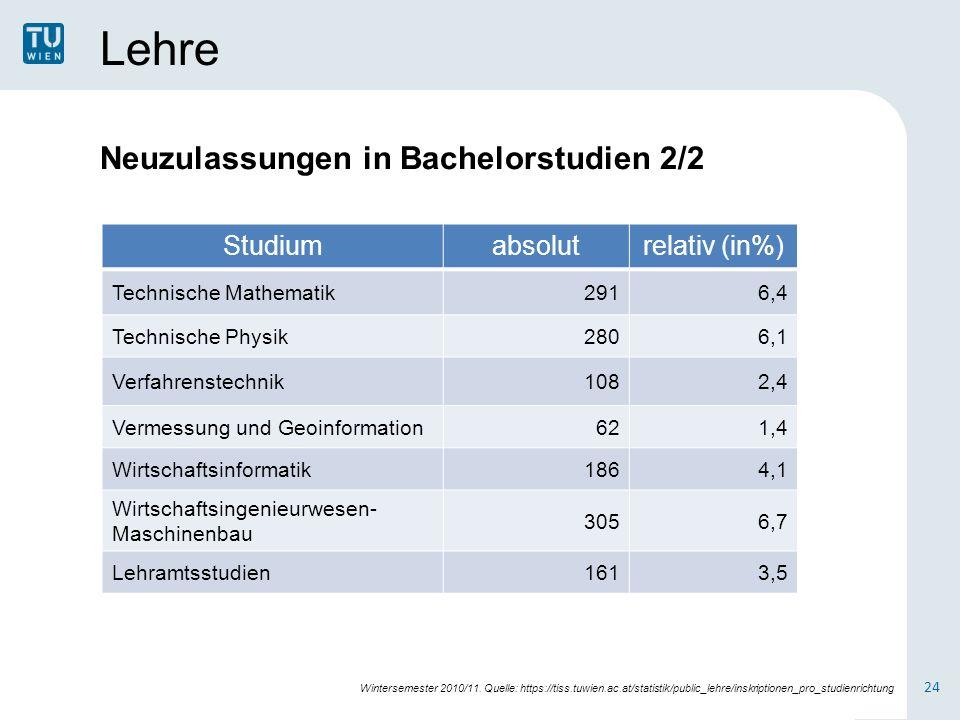 Lehre 24 Studiumabsolutrelativ (in%) Technische Mathematik2916,4 Technische Physik2806,1 Verfahrenstechnik1082,4 Vermessung und Geoinformation621,4 Wi