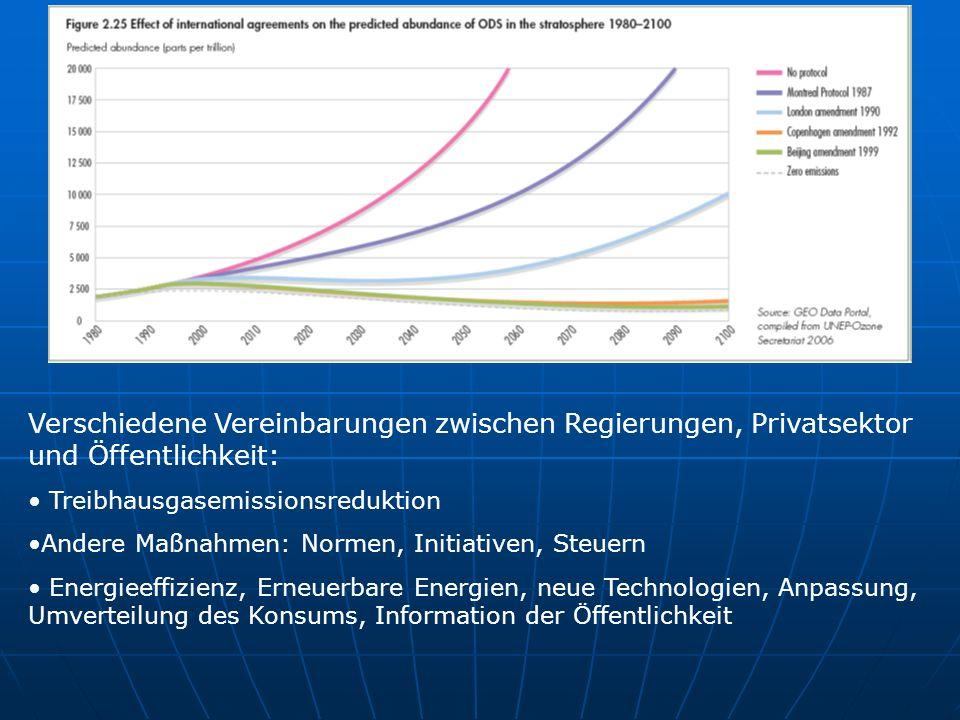 Verschiedene Vereinbarungen zwischen Regierungen, Privatsektor und Öffentlichkeit: Treibhausgasemissionsreduktion Andere Maßnahmen: Normen, Initiative