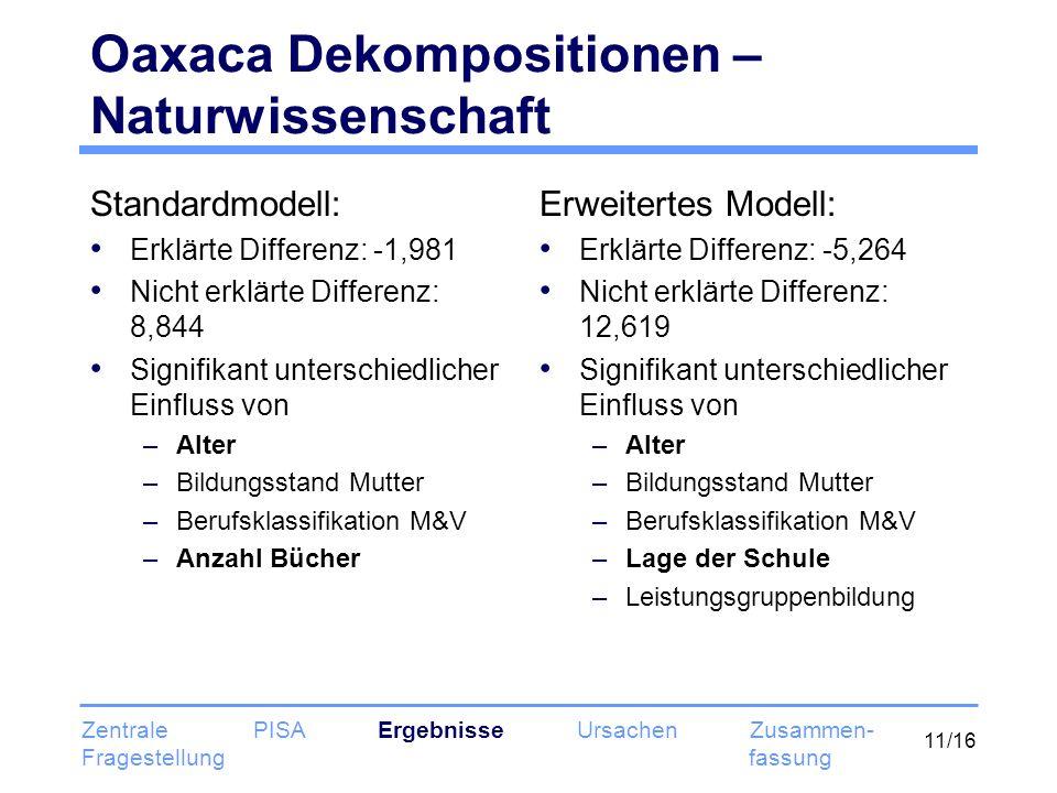 11/16 Oaxaca Dekompositionen – Naturwissenschaft Standardmodell: Erklärte Differenz: -1,981 Nicht erklärte Differenz: 8,844 Signifikant unterschiedlic