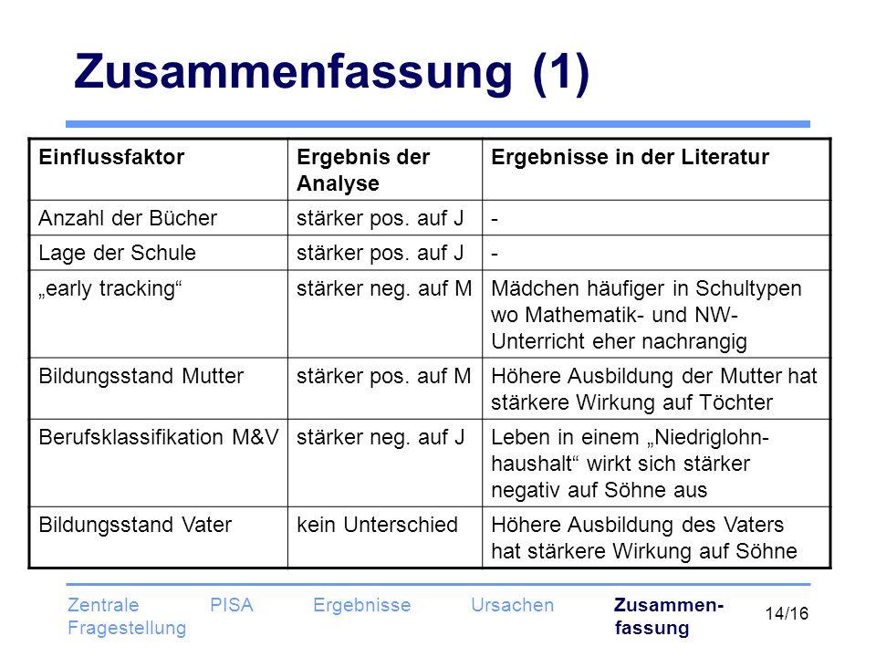 14/16 Zusammenfassung (1) EinflussfaktorErgebnis der Analyse Ergebnisse in der Literatur Anzahl der Bücherstärker pos. auf J- Lage der Schulestärker p