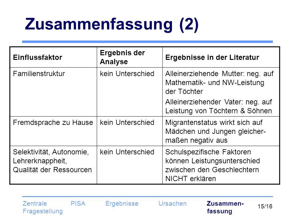 15/16 Zusammenfassung (2) Zentrale PISA Ergebnisse Ursachen Zusammen- Fragestellung fassung Einflussfaktor Ergebnis der Analyse Ergebnisse in der Lite