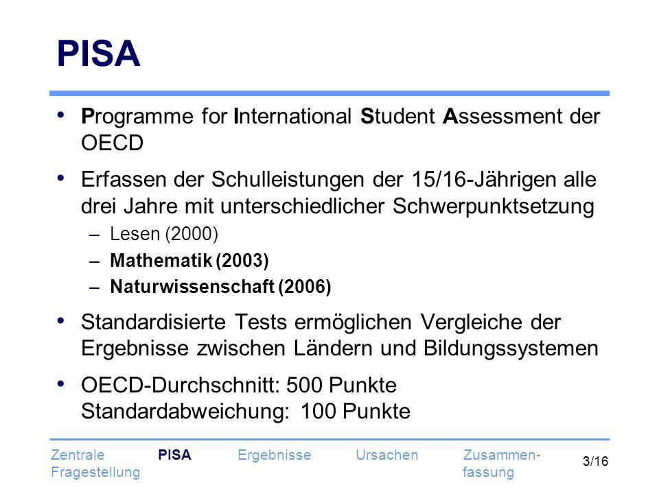 3/16 PISA Programme for International Student Assessment der OECD Erfassen der Schulleistungen der 15/16-Jährigen alle drei Jahre mit unterschiedlicher Schwerpunktsetzung –Lesen (2000) –Mathematik (2003) –Naturwissenschaft (2006) Standardisierte Tests ermöglichen Vergleiche der Ergebnisse zwischen Ländern und Bildungssystemen OECD-Durchschnitt: 500 Punkte Standardabweichung: 100 Punkte Zentrale PISA Ergebnisse Ursachen Zusammen- Fragestellung fassung