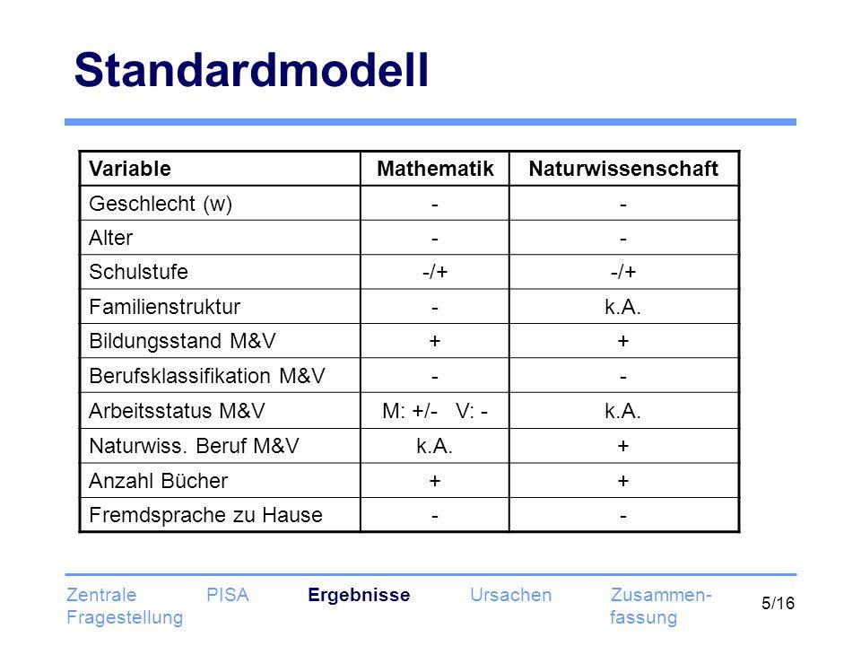 5/16 Standardmodell VariableMathematikNaturwissenschaft Geschlecht (w)-- Alter-- Schulstufe-/+ Familienstruktur-k.A. Bildungsstand M&V++ Berufsklassif
