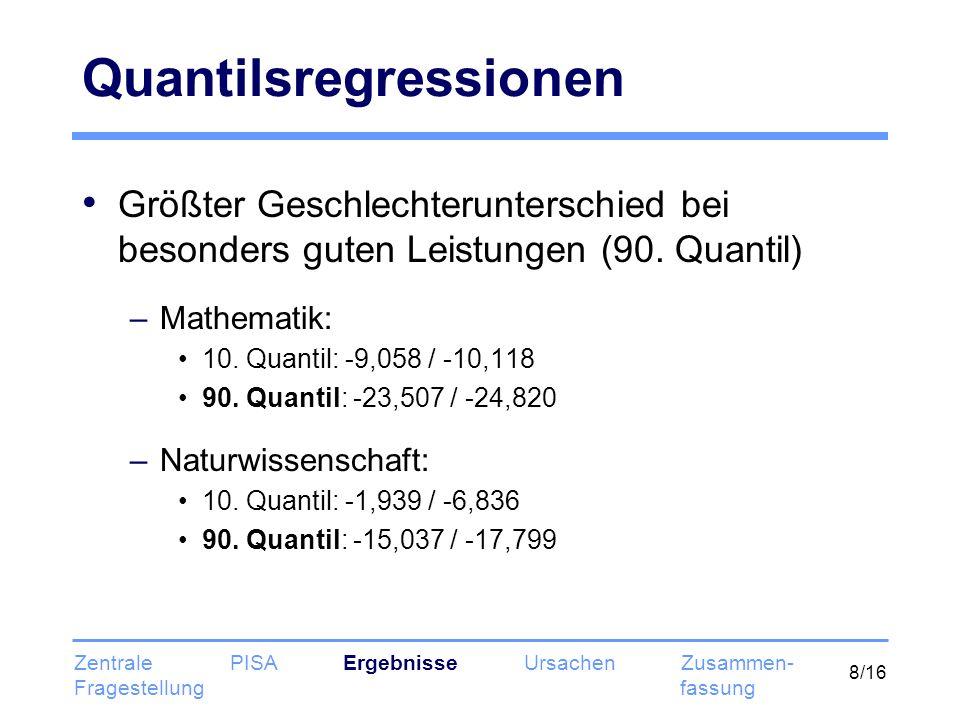 9/16 Oaxaca Dekomposition – Standardmodell Mathematik Erklärte Differenz Nicht erklärte Differenz age-0,007-42,430* grade 7-0,606**-0,092** grade 8-1,183**-0,236** grade 9-1,158**-1,403** grade 11-0,077**0,331** grade 12-0,0040,052 single parent family-0,035*0,002 mixed family0,052**0,311** other family-0,069**-0,049 mother ISCED 1-0,064**0,351 mother ISCED 2-0,070**0,366 mother ISCED 3b, c-0,088**-0,043 mother ISCED 3a, 40,099**-0,772 mother ISCED 5b0,028**-0,343 mother ISCED 5a, 60,248**-1,279** father ISCED 10,023**0,082 father ISCED 2-0,037*-0,347 father ISCED 3b, c-0,010-0,518* father ISCED 3a, 40,010-0,405 Erklärte Differenz Nicht erklärte Differenz father ISCED 5b0,023-0,472 father ISCED 5a, 60,330**-0,058 mother white-collar low-skilled0,025-0,555* mother blue-collar high-skilled0,031-0,221* mother blue-collar low-skilled0,140**-1,403** father white-collar low-skilled-0,006-0,247 father blue-collar high-skilled0,082*-1,039** father blue-collar low-skilled0,170**-0,913** mother working part-time-0,027**0,312 mother looking for work-0,000-0,026 father working part-time0,193**-0,232 father looking for work0,019*0,160* 11-25 books at home0,045**0,323 26-100 books at home0,0310,927* 101-200 books at home-0,321**0,583* 201-500 books at home-0,971**0,714** more than 500 books at home0,055-0,194 foreign language spoken at home-0,059**-0,086 gesamt-1,841**16,744** Zentrale PISA Ergebnisse Ursachen Zusammen- Fragestellung fassung