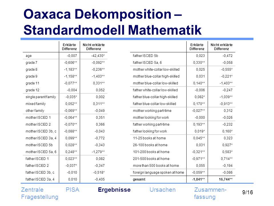 9/16 Oaxaca Dekomposition – Standardmodell Mathematik Erklärte Differenz Nicht erklärte Differenz age-0,007-42,430* grade 7-0,606**-0,092** grade 8-1,