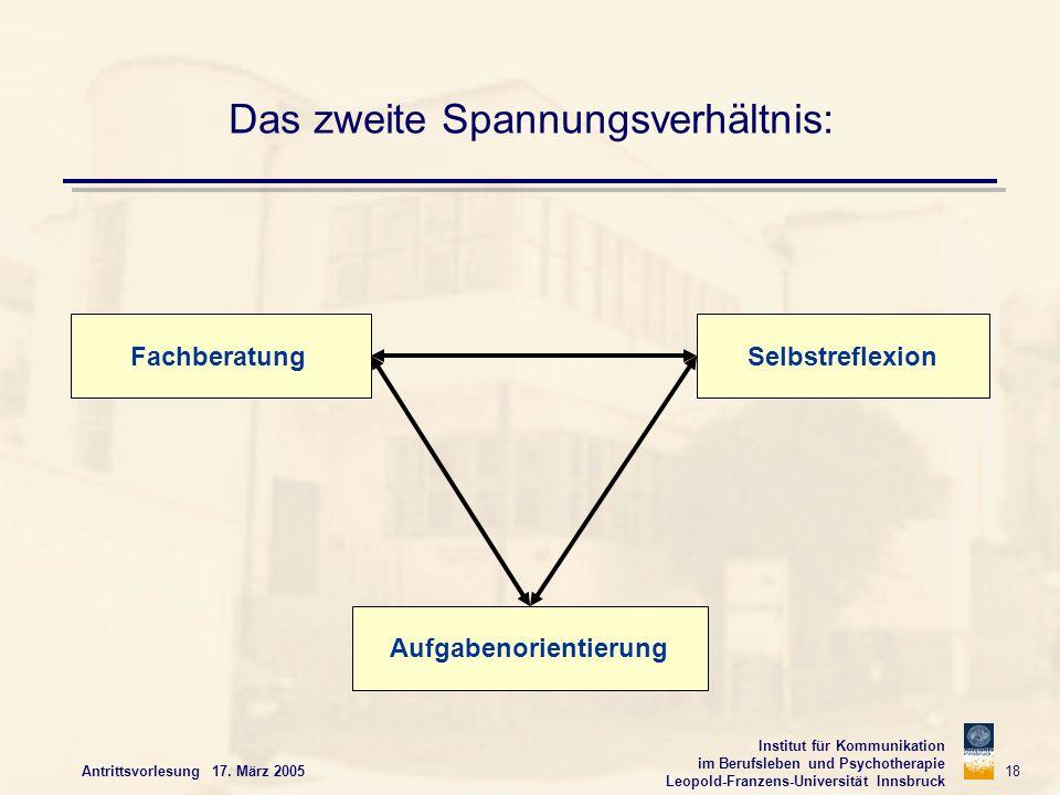 Institut für Kommunikation im Berufsleben und Psychotherapie Leopold-Franzens-Universität Innsbruck Antrittsvorlesung 17. März 2005 18 Das zweite Span