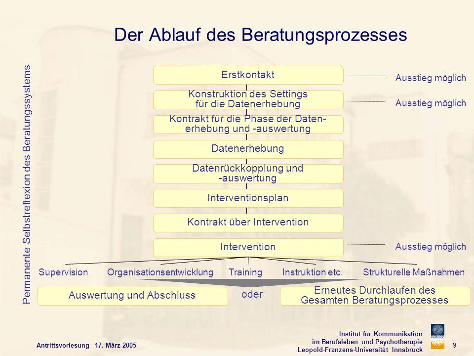 Institut für Kommunikation im Berufsleben und Psychotherapie Leopold-Franzens-Universität Innsbruck Antrittsvorlesung 17. März 2005 9 Der Ablauf des B