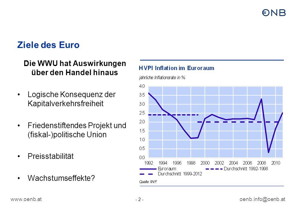 oenb.info@oenb.at - 2 - Ziele des Euro Die WWU hat Auswirkungen über den Handel hinaus Logische Konsequenz der Kapitalverkehrsfreiheit Friedenstiftendes Projekt und (fiskal-)politische Union Preisstabilität Wachstumseffekte